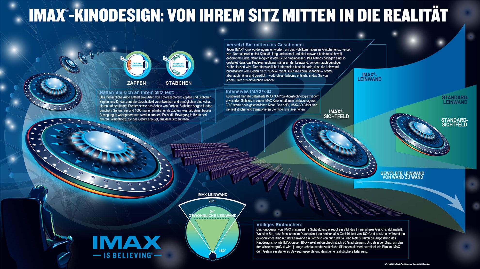 Zkm Imax